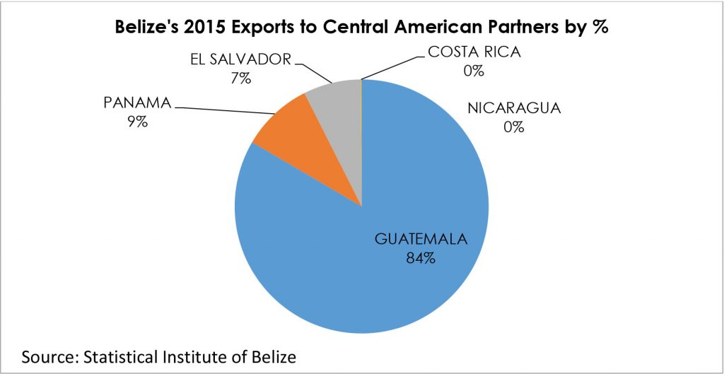 Central America Market Directorate General For Foreign Trade Belize
