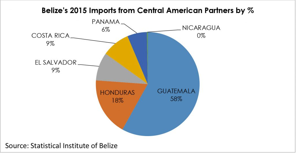 Central America Market - Directorate General for Foreign