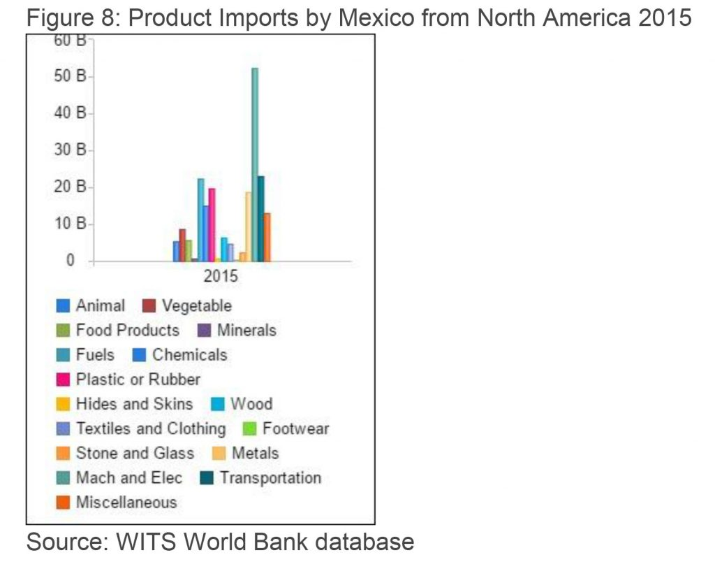 North America Market - Directorate General for Foreign Trade