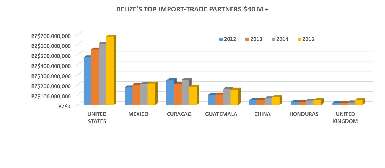Belize Export Basket - Directorate General for Foreign Trade Belize